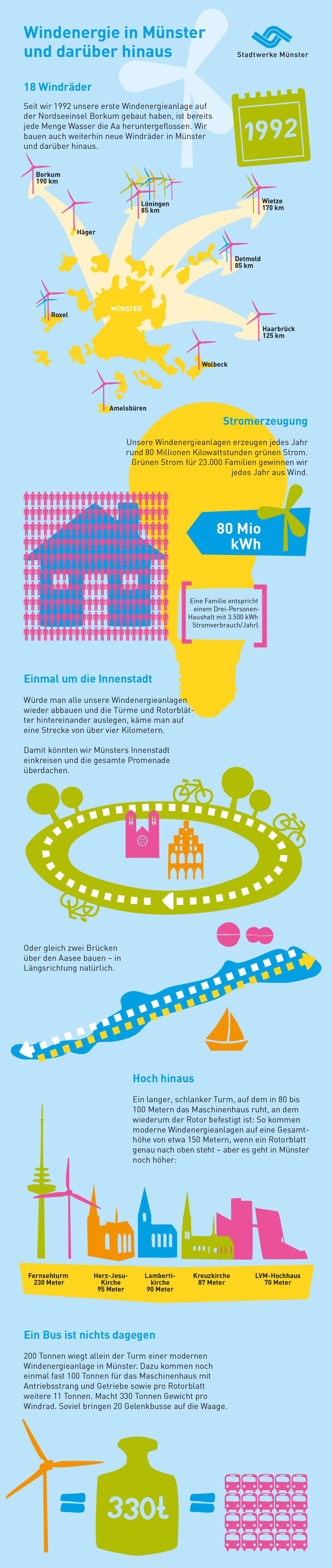 Infografik Windenergie
