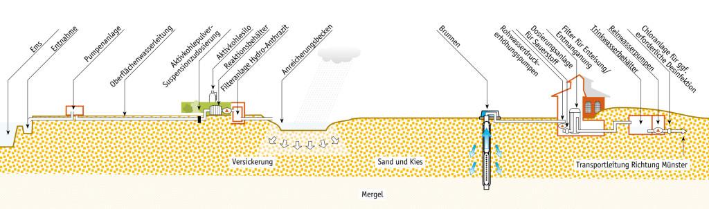 Schema der Wasseraufbereitung