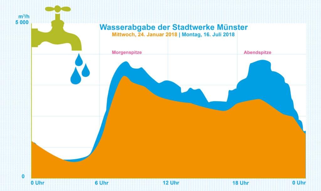 Die Grafik zeigt zwei Kurven, die den Wasserverbrauch am 24. Januar 2018 und am 16. Juli 2018darstellen.